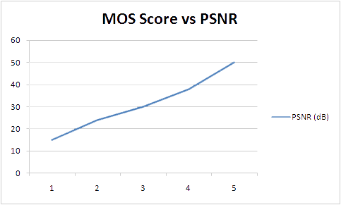 PSNR vs MOS Plot